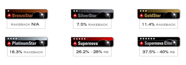 pokerstars-rakeback-levels